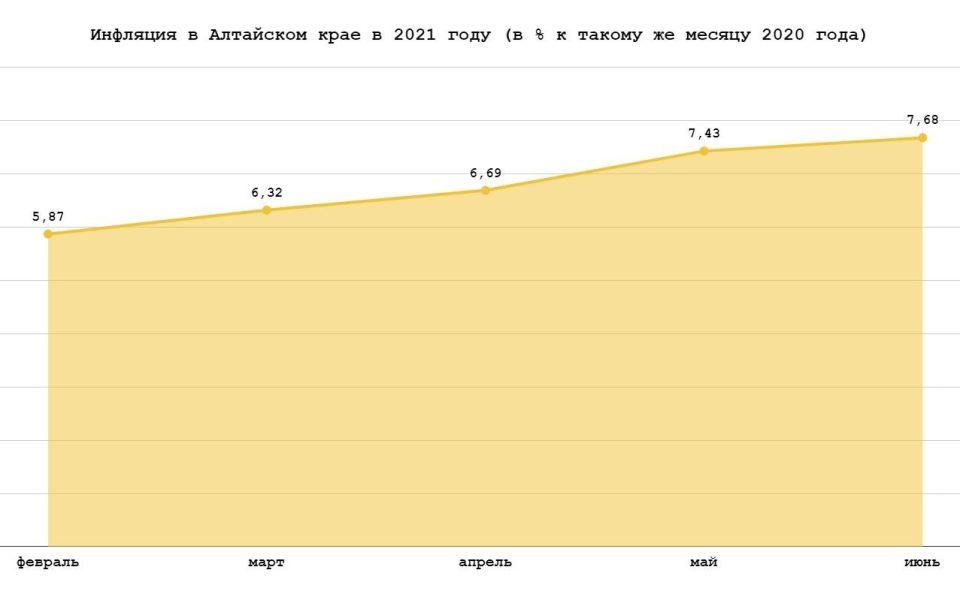 Инфляция в Алтайском крае в 2021 году