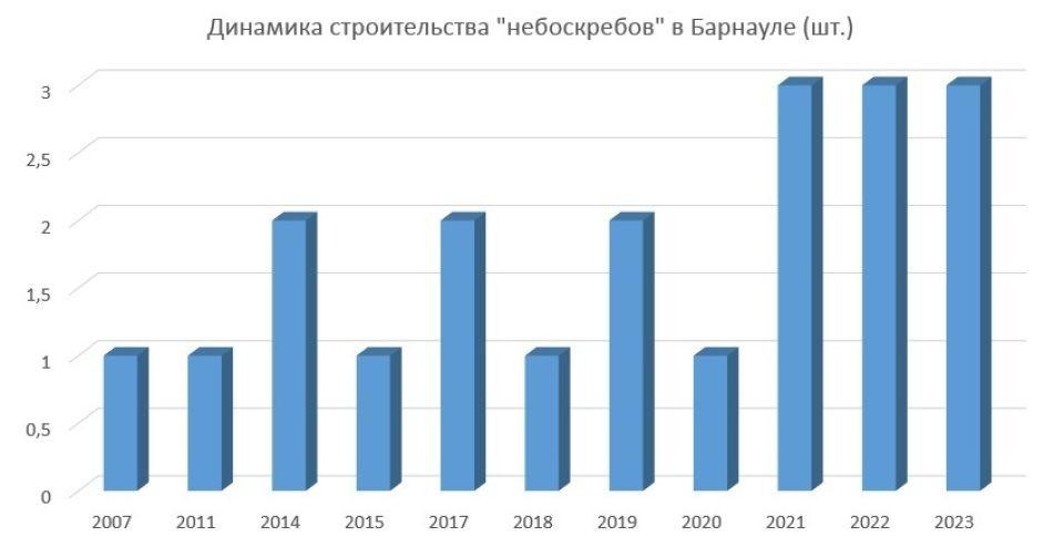 """Подпись: Динамика строительства """"небоскребов"""" в Барнауле"""