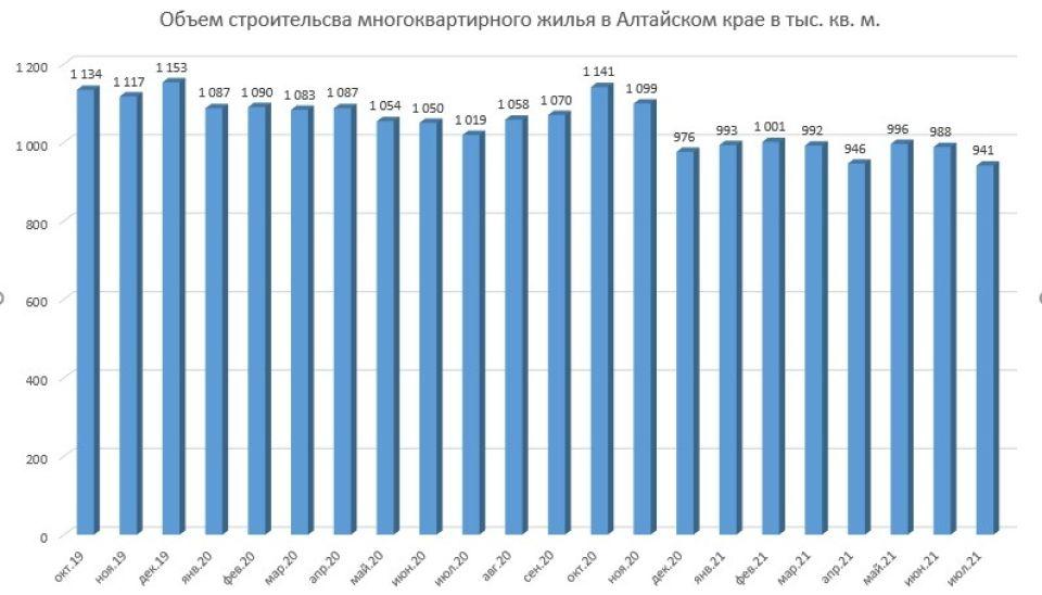 Объем строительства жилья в Алтайском крае