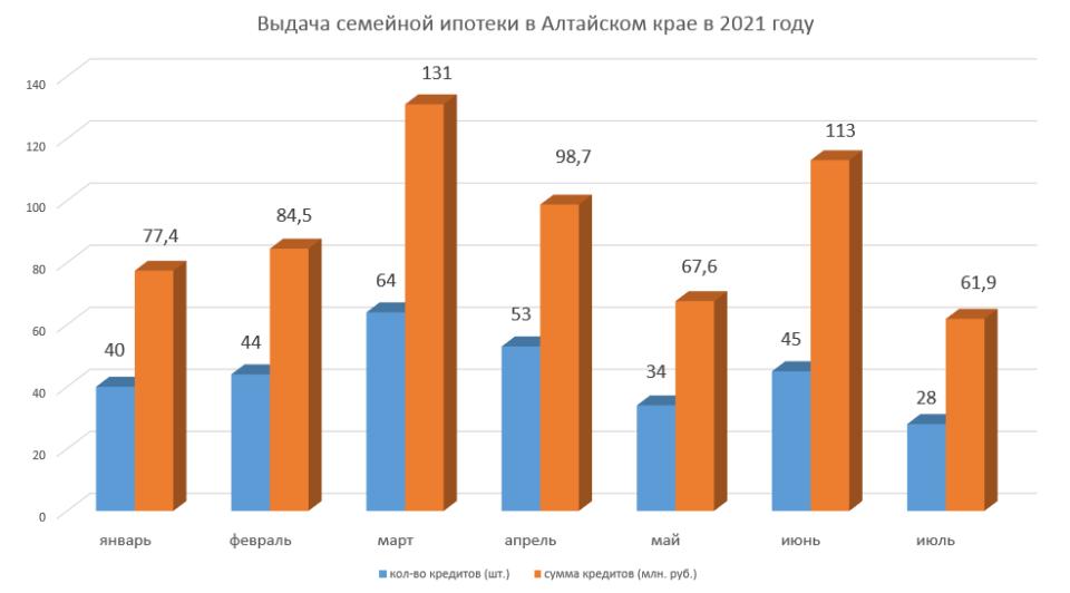 Выдача ипотеки по статистике Дом.рф