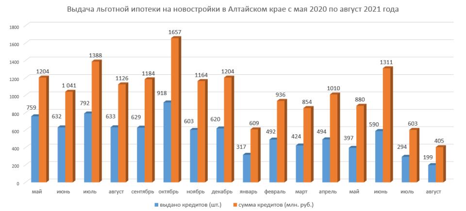 Статистика Дом.рф по ипотеке