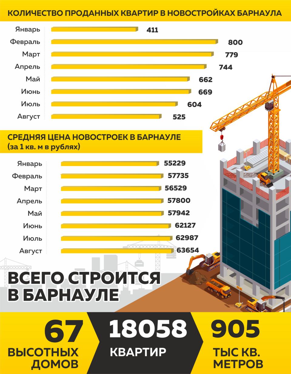 Динамика рынка новостроек в Барнауле в 2021 году по данным Дом.рф