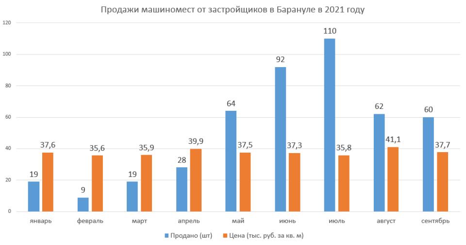 Статистика Дом.рф