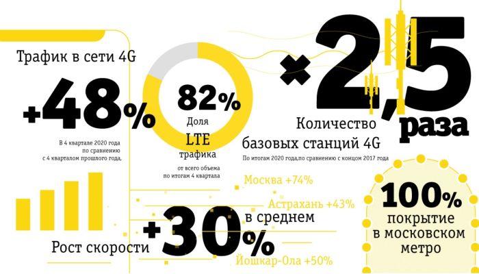 Билайн увеличил сеть 4Gв 2,5 раза за последние три года