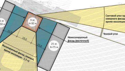 Общественники требуют пересчитать инсоляцию многоэтажки на Гущина