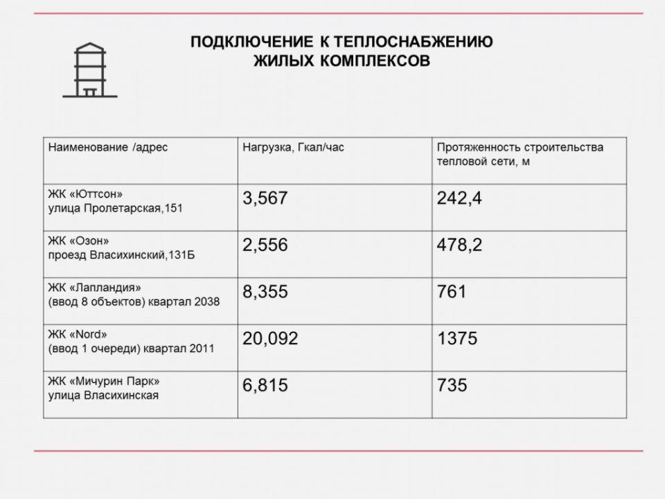 СГК в 2021 году подключит в Барнауле я пять новых жилых комплексов