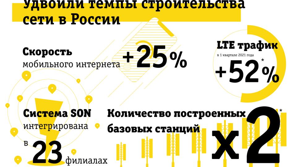 Билайн удвоил темпы строительства сети в России